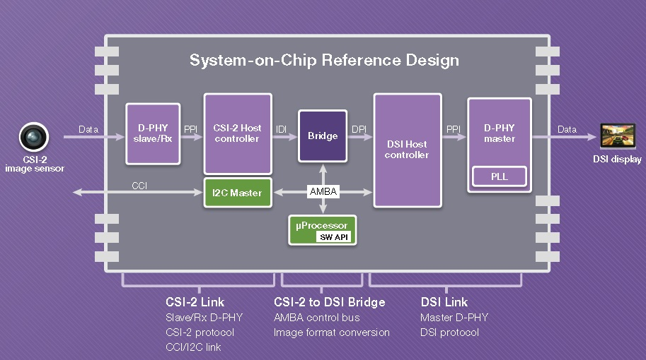 Caught on Camera, MIPI Prototype in the Wild – Breaking The