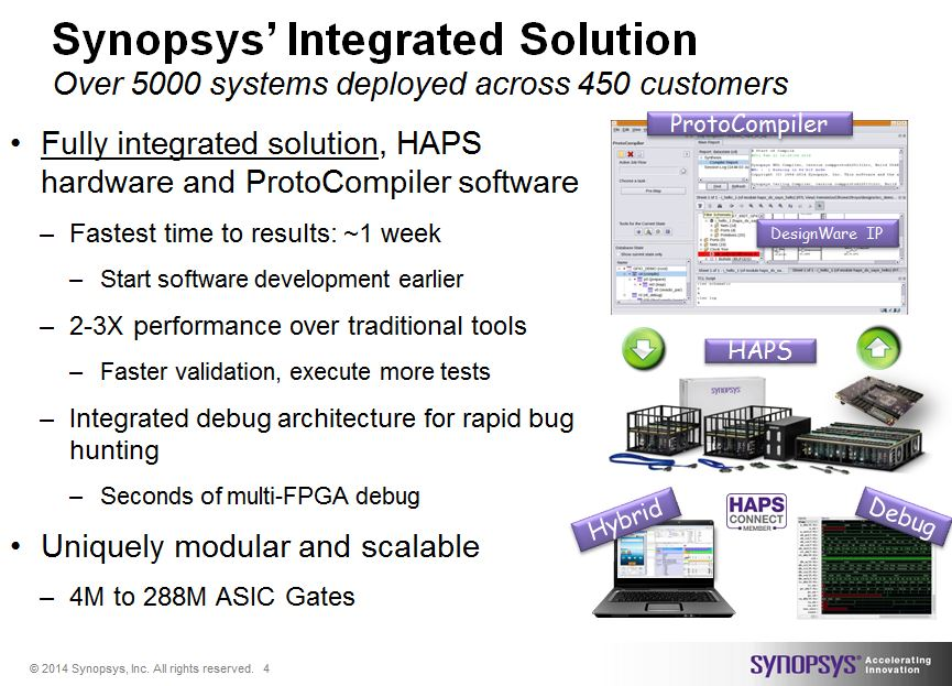 Synopsys' integrated FPGA-based prototyping solution including ProtoCompiler software, HAPS FPGA-based hardware, debug, DesignWare IP, Support, HAPS Connect Program