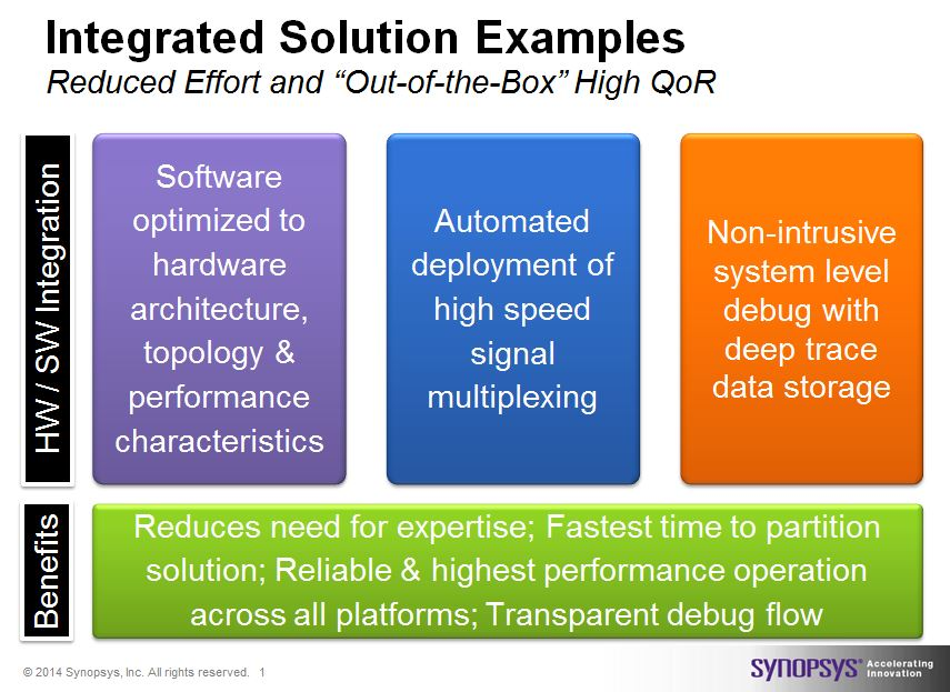 Summary examples of what integrated capabilities are of the Synopsys solution