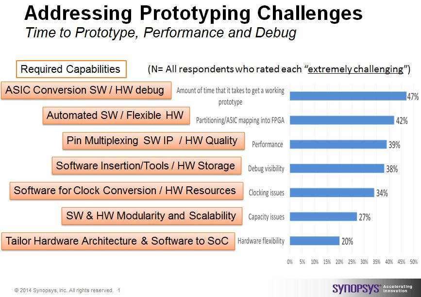 Survey results defining the challenges of FPGA-based Prototyping and the combined HW/SW capabilities needed to solve them