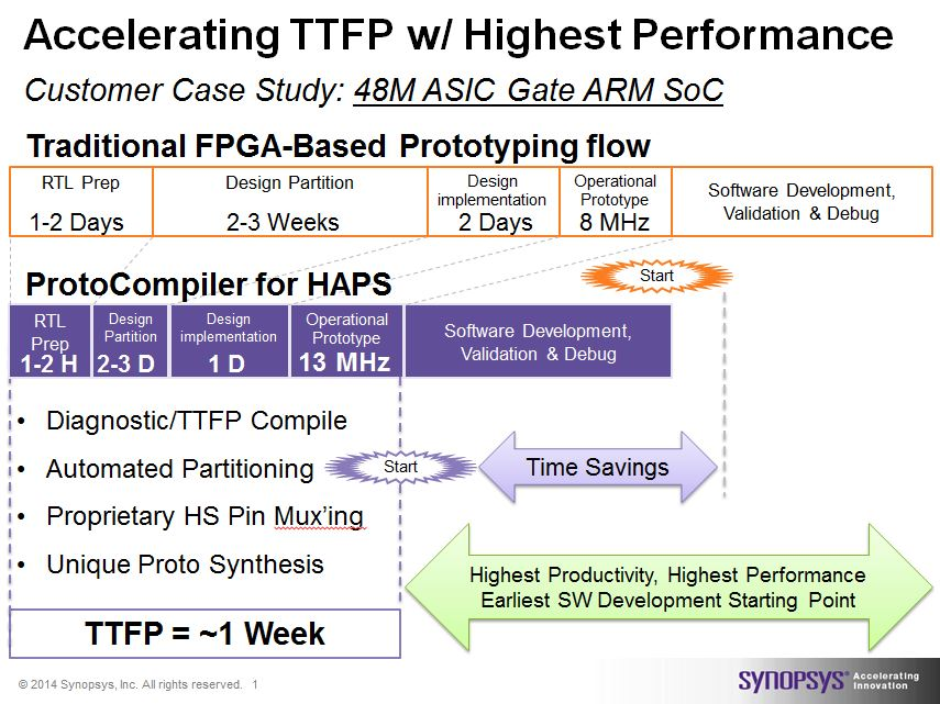 Synopsys achieves fastest time to prototype and highest performance operation with ProtoCompiler plus HAPS