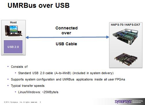 UMRBus over USB. The easiest connection mode as you just plug a USB cable from the host into the HAPS System either HAPS-70 or HAPS-DX