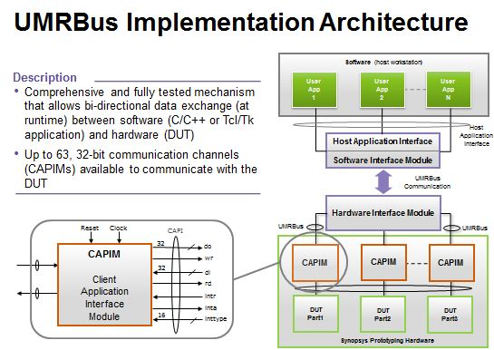The UMRBus technical architecture. One side you have the hardware client application interface module, CAPIM for short. The otherside you have the generic UMRBus API which is the software layer which you program against