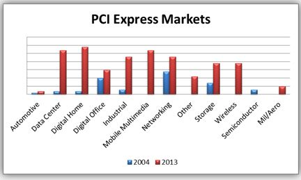 Market trends for PCIe between 2013 and 2014