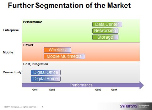 PCie market segmentation and the main requirements of each