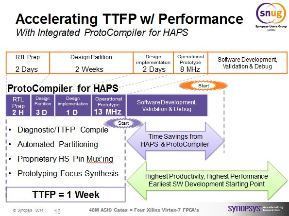 ProtoCompiler integrated with HAPS delivering Time to First Prototype, TTFP, in as little as 1 week