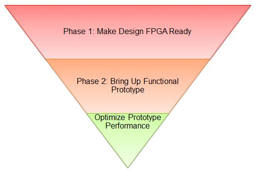 Synopsys' three phase approach, best practices and methodology for successful prototyping