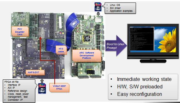 The ARC Software Development Platform based DesignWare IP Prototyping kit