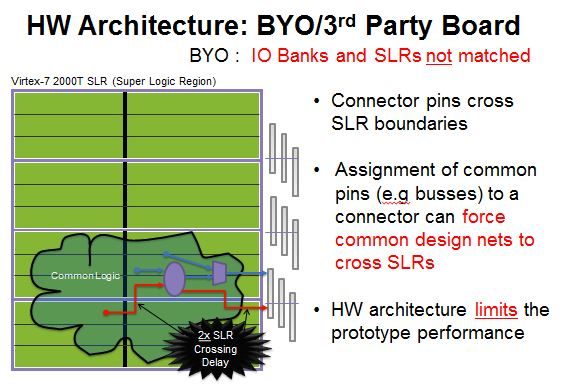 Typical BYO or 3rd party prototyping board. Lack of bank and SRL mapping reduces performance and no amount of software can fix this