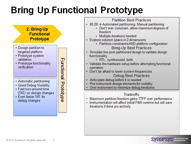 Synopsys' Phase 2, Bring Up Functional Prototype, use HAPS and ProtoCompiler for fastest time to operational prototype