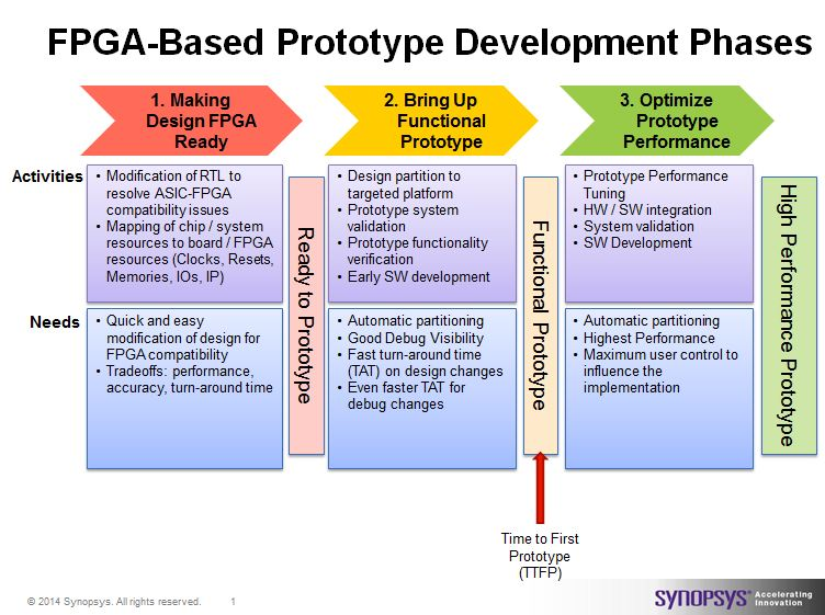 Synopsys' definition of the three phases of FPGA-based prototyping. Follow this methodogy for success