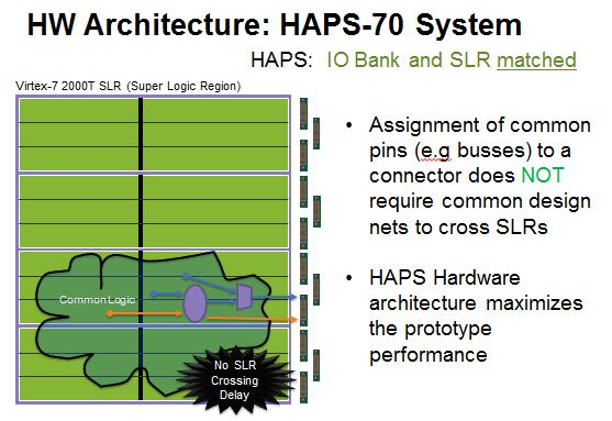 HAPS-70 systems with 1-1 bank and SLR mapping to Xilinx Virtex-7 2000T FPGA pins