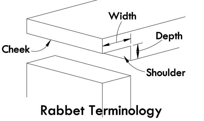 Rabbet terminology. Used on the new HAPS HT# connector board