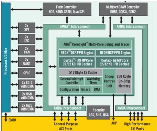 Xilinx Zynq ARM-based subsystem including Dual Cortex-A9 MPCore's