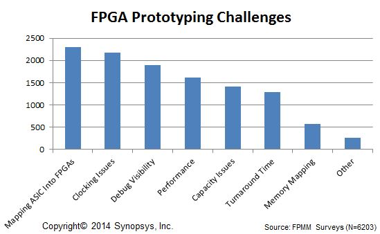 Challenges identified by prototypers who downloaded the FPMM. These challenges are solved by integration of HW and SW prototyping tools such as the Synopsys HAPS and ProtoCompiler products