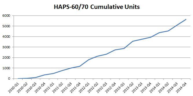 HAPS Units Shipped