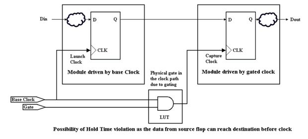Hold time violation example