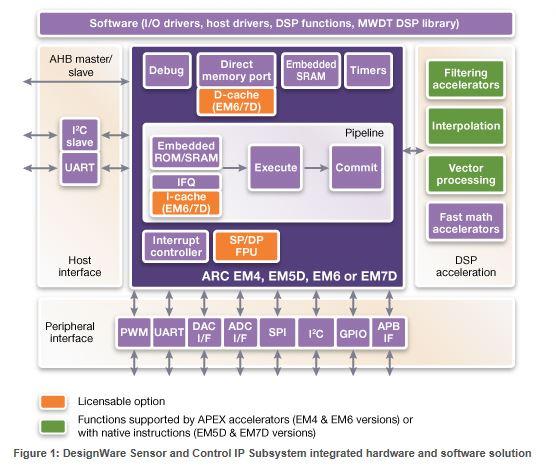 DesignWare Sensor and Control Subsystem