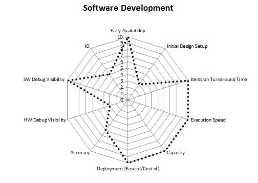 Baseline requirements mapped into radar chart in respect to the needs of software development