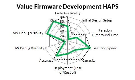 HAPS Values mapped against the needs for firmware development