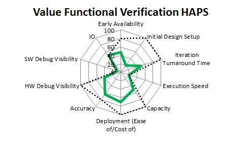 HAPS Values Mapped to the Functional Verification Use mode