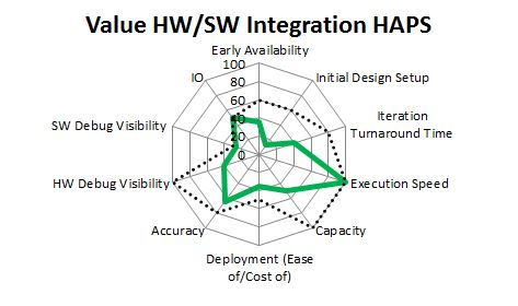 HAPS Values mapped into the HW/SW use mode