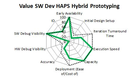 HAPS Hybrid Prototyping mapped against the needs of Software development