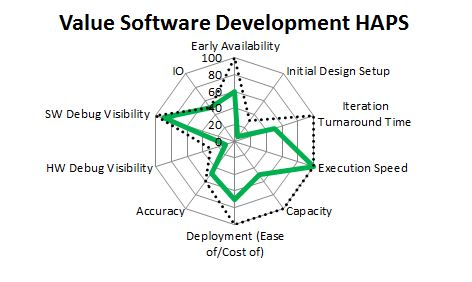 HAPS Values mapped against the needs of software development