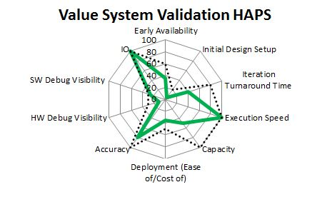 HAPS Values mapped against the needs of system validation use mode