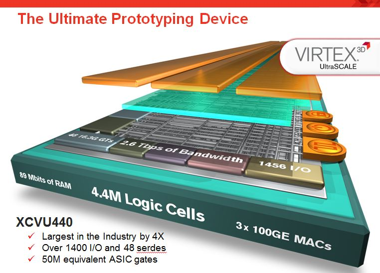 Xilinx Summary of the new UltraScale VU440 FPGA device capabilities for prototypers