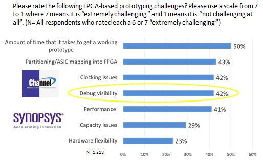 Channel Media Survey showing the importance of debug for FPGA-based prototyping