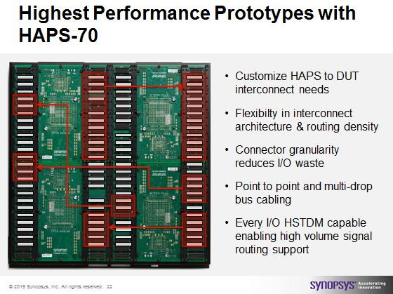 HAPS Flexible Interconnect for increased performance with HSTDM