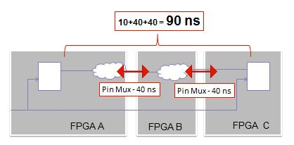 Tming impact of multi-hops and pin multiplexing
