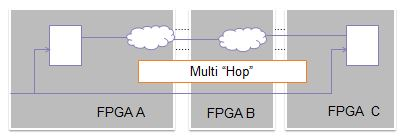 Example of what a multi-hop is