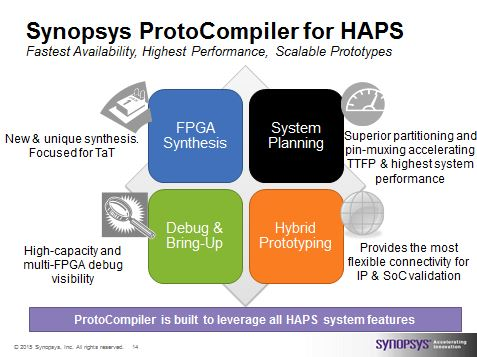 HAPS ProtoCompiler. Includes all the software and transactor IP needed to deploy Hybrid Prototyoing for most ARM based designs