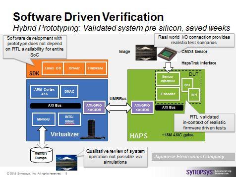 Software Driven Verification of a CMOS sensor encoder design using Hybrid Prototyping