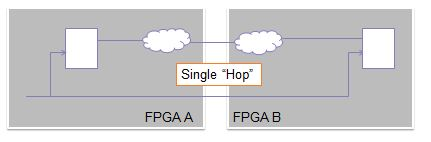"Example of a single ""Hop"" between FPGAs on a physical prototype"