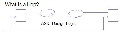 ASIC Design with logic clouds between register points