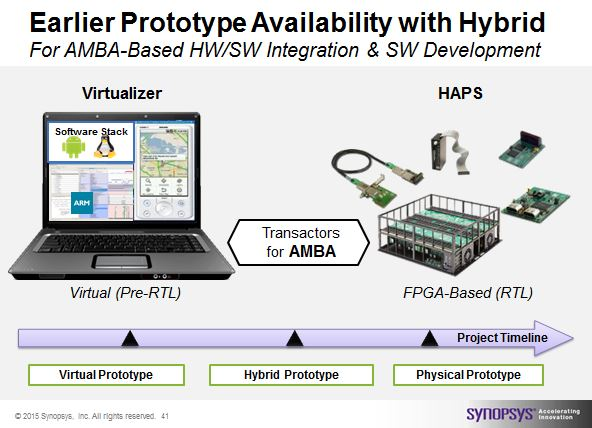HAPS Hybrid Prototyping, accellerating the availability of prototypes