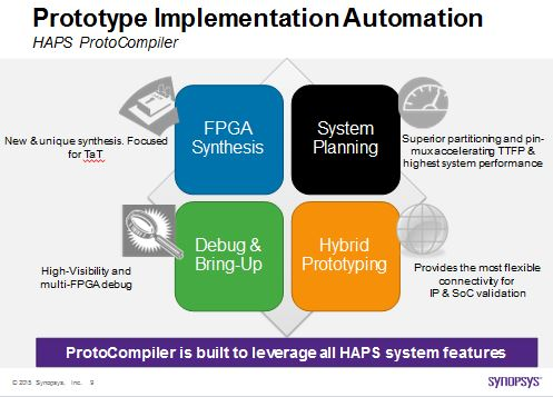 HAPS ProtoCompiler, the leading FPGA-based prototyping implementation tool