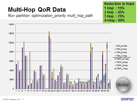 HAPS ProtoCompiler multi-hop reduction. Less hops = higher system execution performance