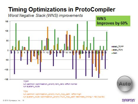 HAPS ProtoCompiler timing bias optimization WNS reduction yields up to 60% execution performance improvement