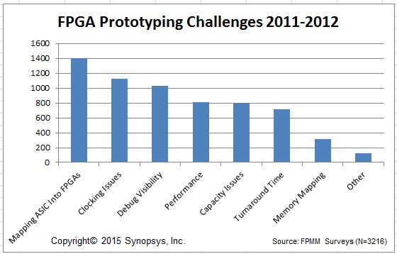 Synopsys FPMM Survey data from 2012-2013