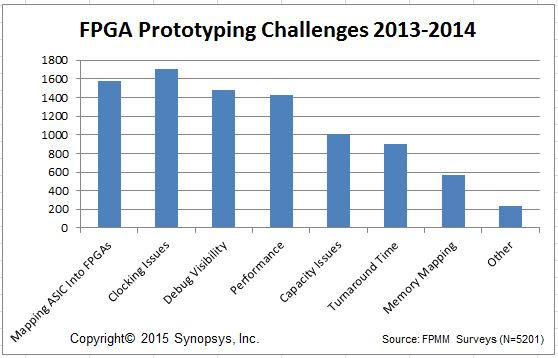 Synopsys FPMM Survey data 2013 to 2014