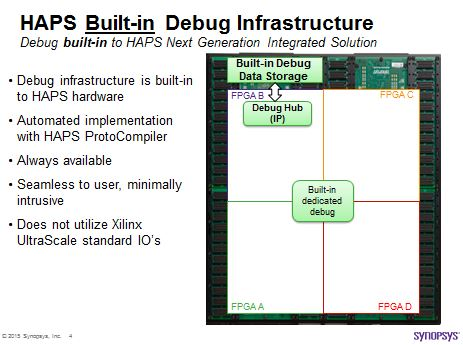 HAPS Next Generation built-in debug infrastructure