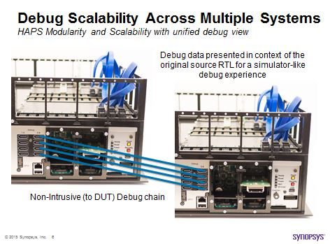 HAPS Next Generation built-in debug multi-system seamless modularity and scalability