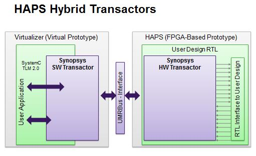 HAPS high level view of Hybrid Prototyping transactors