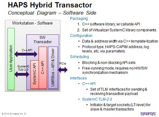 HAPS Transactor, Software side