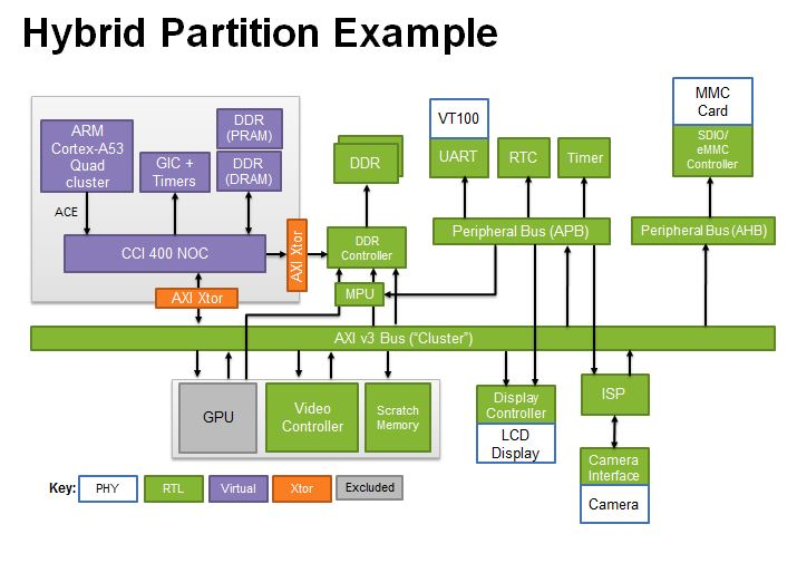 Hybrid Prototyping design with CPU subsystem and RTL design
