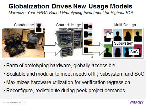 Globalization driving the need for new prototyping usage models